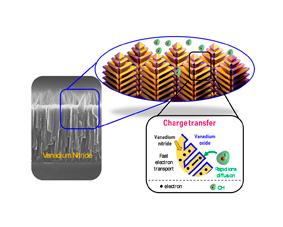 Des micro-supercondensateurs pour alimenter l'Internet  des Objets